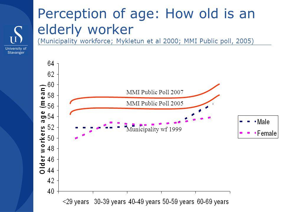 Perception of age: How old is an elderly worker (Municipality workforce; Mykletun et al 2000; MMI Public poll, 2005) Municipality wf 1999 MMI Public Poll 2005 MMI Public Poll 2007