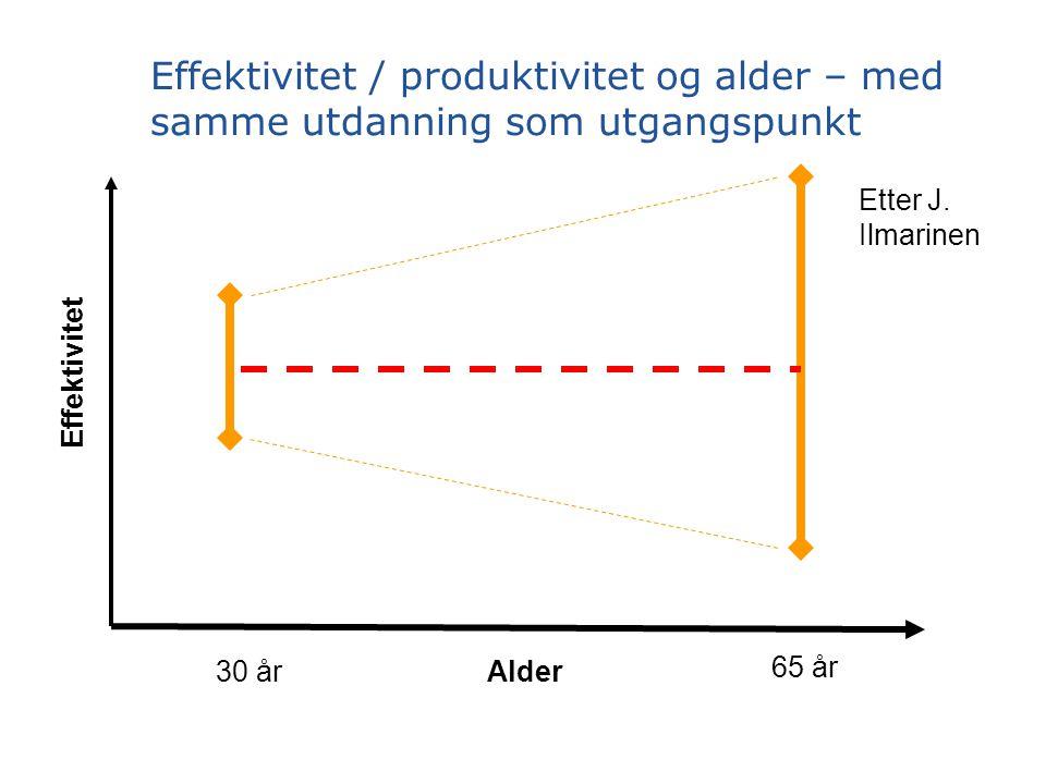 Effektivitet / produktivitet og alder – med samme utdanning som utgangspunkt Alder30 år 65 år Effektivitet Etter J.