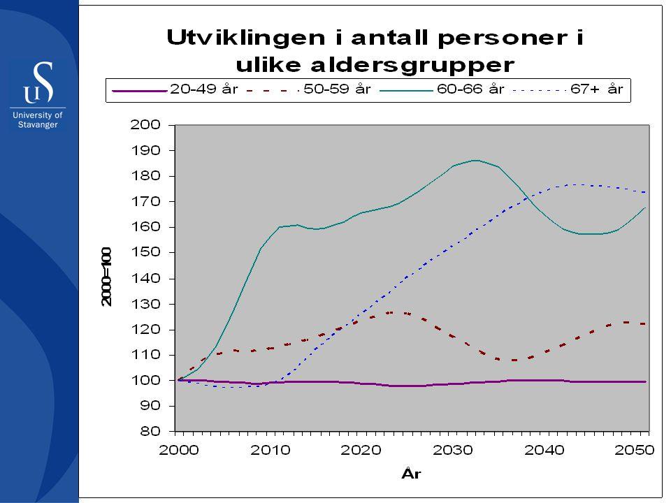 Konsekvenser Samfunn –Forholdet mellom forsørger og forsørget endres fra 1:3,5 til 1:2 før år 2030 –Færre deltar i arbeidstyrken –Det må lønne seg å jobbe lenge Organisasjon –Hardere konkurranse om arbeidskraft –Økning i verdiskaping må skje med eldre arbeidskraft enn i dag –Mer fokus på å beholde eldre arbeidstakere –Førtidspensjon kommer til å koste mye Individ –Bedre bytteforhold med potensielle arbeidsgivere –Mulighet for lengre karriere –Behov for tilrettelegging må imøtekommes –Førtidspensjon vil bli gambling på inntekt x forventet levealder