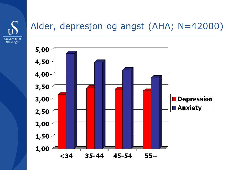 Alder, depresjon og angst (AHA; N=42000)