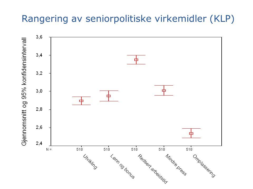 Rangering av seniorpolitiske virkemidler (KLP)