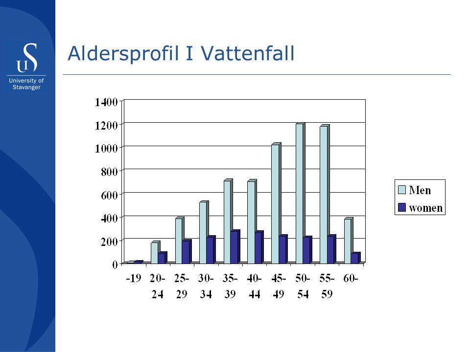 Aldersprofil I Vattenfall
