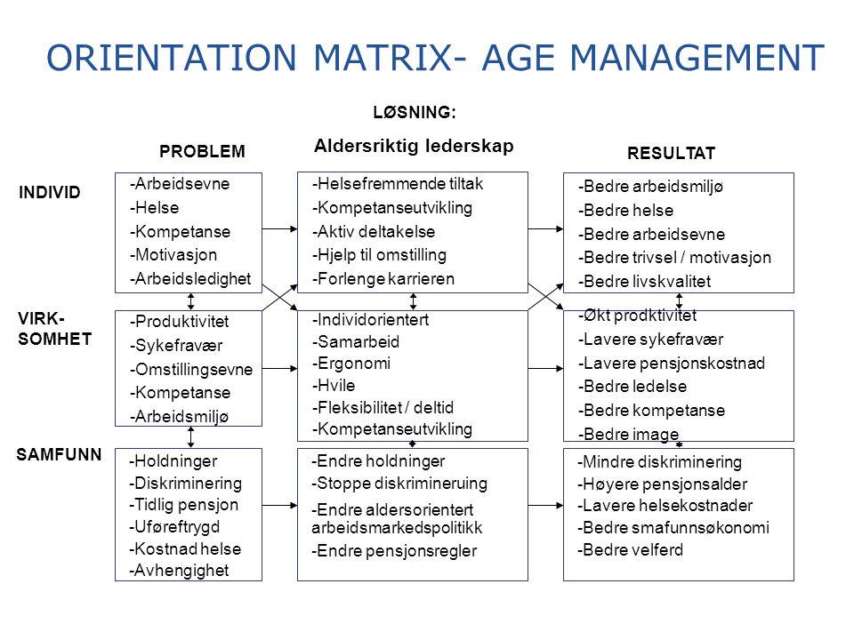 ORIENTATION MATRIX- AGE MANAGEMENT INDIVID SAMFUNN VIRK- SOMHET PROBLEM LØSNING: Aldersriktig lederskap RESULTAT -Arbeidsevne -Helse -Kompetanse -Motivasjon -Arbeidsledighet -Produktivitet -Sykefravær -Omstillingsevne -Kompetanse -Arbeidsmiljø -Holdninger -Diskriminering -Tidlig pensjon -Uføreftrygd -Kostnad helse -Avhengighet -Helsefremmende tiltak -Kompetanseutvikling -Aktiv deltakelse -Hjelp til omstilling -Forlenge karrieren -Individorientert -Samarbeid -Ergonomi -Hvile -Fleksibilitet / deltid -Kompetanseutvikling -Endre holdninger -Stoppe diskrimineruing -Endre aldersorientert arbeidsmarkedspolitikk -Endre pensjonsregler -Bedre arbeidsmiljø -Bedre helse -Bedre arbeidsevne -Bedre trivsel / motivasjon -Bedre livskvalitet -Økt prodktivitet -Lavere sykefravær -Lavere pensjonskostnad -Bedre ledelse -Bedre kompetanse -Bedre image -Mindre diskriminering -Høyere pensjonsalder -Lavere helsekostnader -Bedre smafunnsøkonomi -Bedre velferd