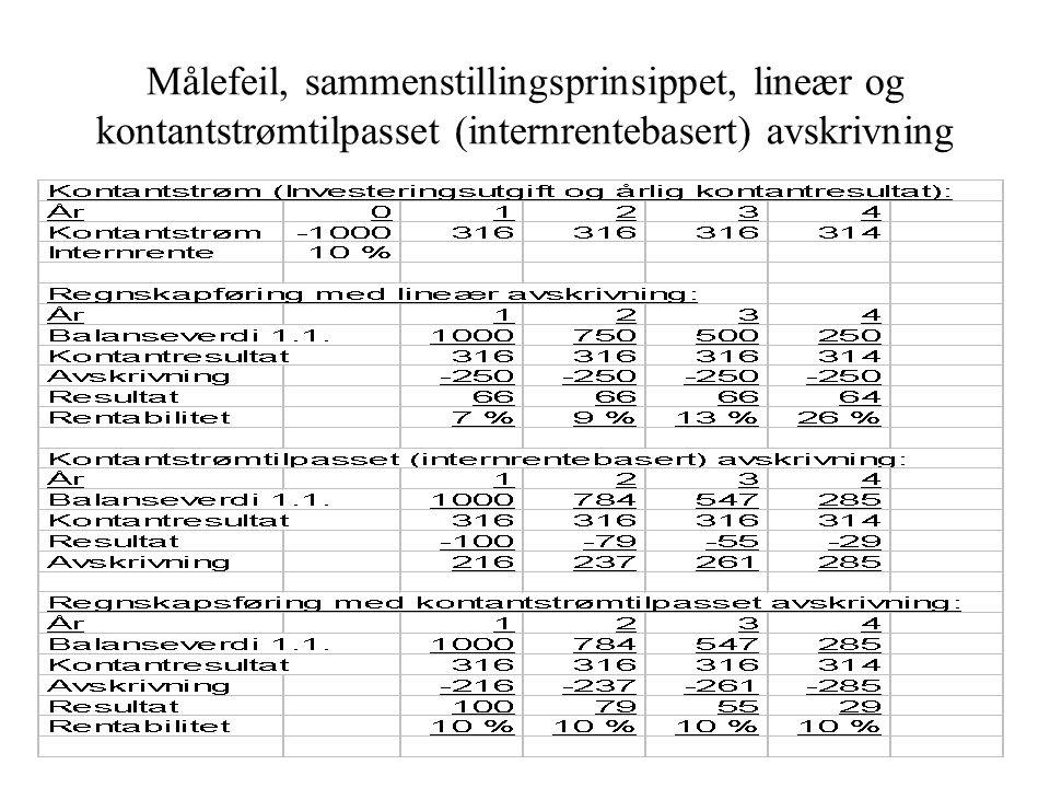Periodiseringsreglene Opptjent inntekt etter opptjeningsprinsippet (bud 2) -Kostnad opptjent inntekt etter sammenstillings- prinsippet (bud 3) -Kostnad etter forsiktighetsprinsippet (bud 4, 5 og 6) = Resultat  Grunnlaget for inntekts- og kostnadsmålingen: Transaksjonsprinsippet (bud 1): Måling av inntekts- og utgiftstransaksjoner til verdien av vederlaget (salgs- og kjøpstransaksjoner)