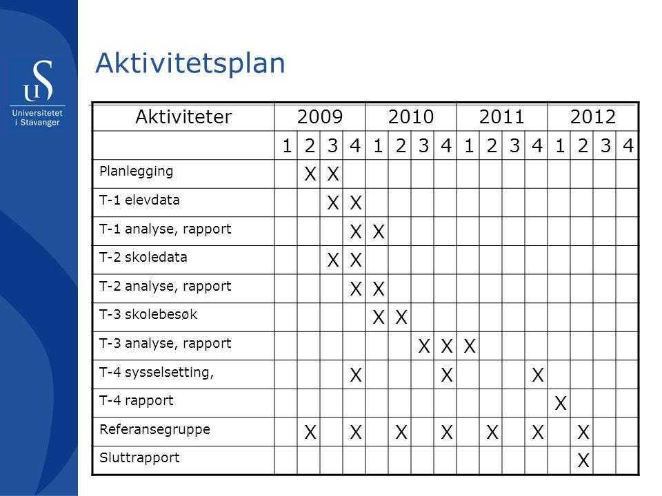 Aktivitetsplan Aktiviteter2009201020112012 1234123412341234 Planlegging XX T-1 elevdata XX T-1 analyse, rapport XX T-2 skoledata XX T-2 analyse, rapport XX T-3 skolebesøk XX T-3 analyse, rapport XXX T-4 sysselsetting, XXX T-4 rapport X Referansegruppe XXXXXXX Sluttrapport X