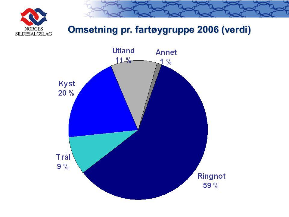 Omsetning pr. fartøygruppe 2006 (verdi)