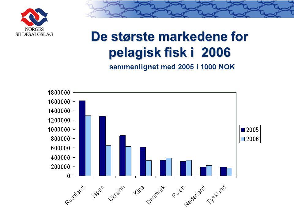 De største markedene for pelagisk fisk i 2006 pelagisk fisk i 2006 sammenlignet med 2005 i 1000 NOK