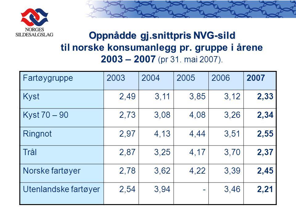 Oppnådde gj.snittpris NVG-sild Oppnådde gj.snittpris NVG-sild til norske konsumanlegg pr. gruppe i årene 2003 – 2007 (pr 31. mai 2007). Fartøygruppe20