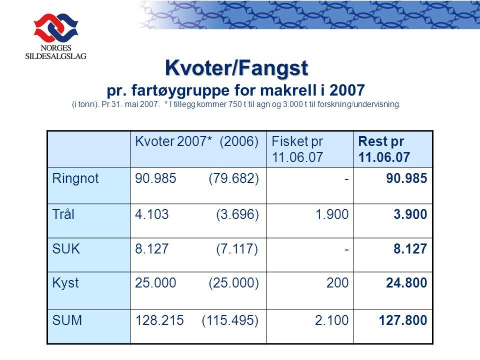 Kvoter/Fangst Kvoter/Fangst pr. fartøygruppe for makrell i 2007 (i tonn). Pr.31. mai 2007. * I tillegg kommer 750 t til agn og 3.000 t til forskning/u