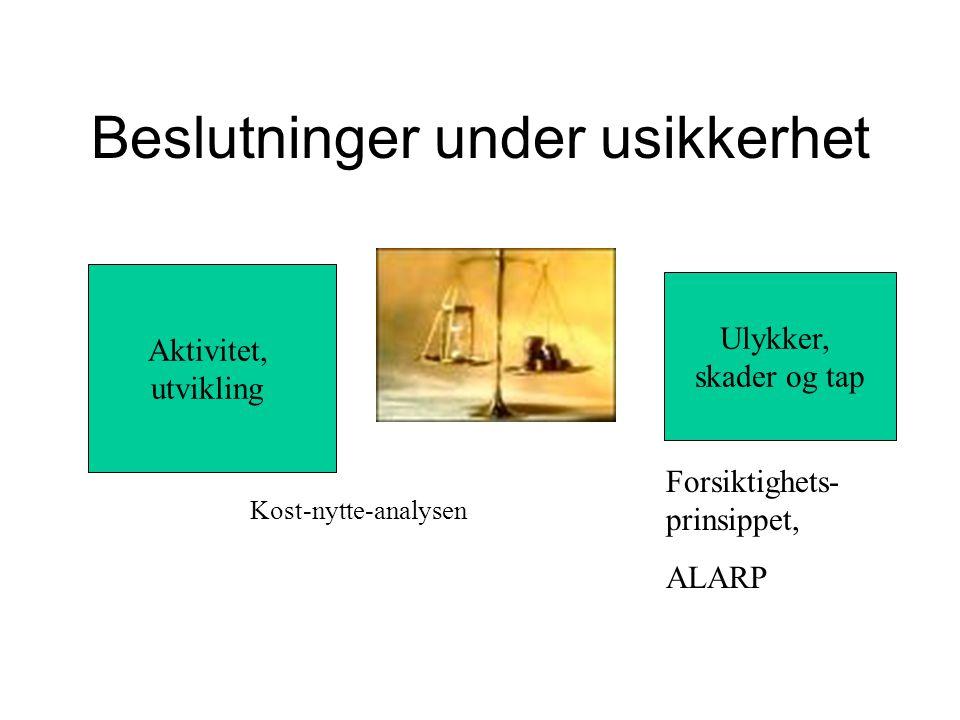 Beslutninger under usikkerhet Aktivitet, utvikling Forsiktighets- prinsippet, ALARP Kost-nytte-analysen Ulykker, skader og tap