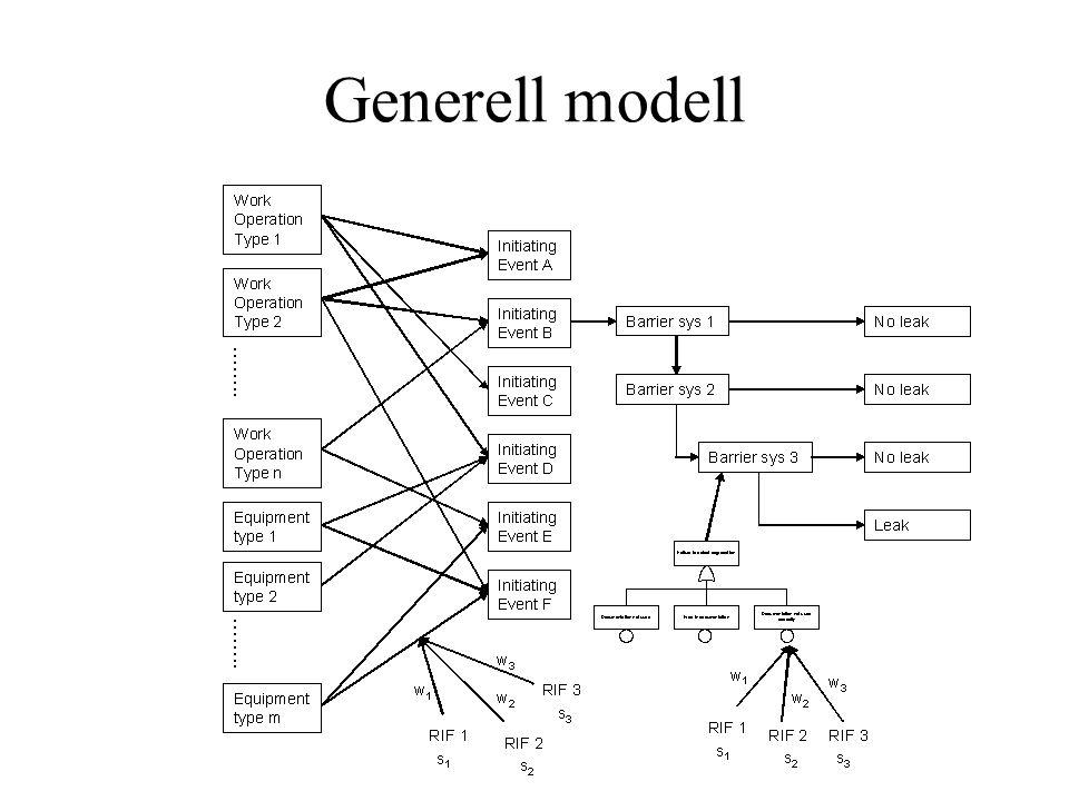Generell modell