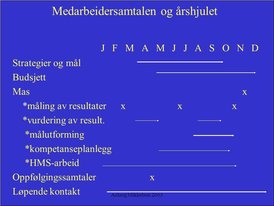 Aslaug Mikkelsen 2003 Medarbeidersamtalen og årshjulet J F M A M J J A S O N D Strategier og mål Budsjett Mas x *måling av resultater x x x *vurdering