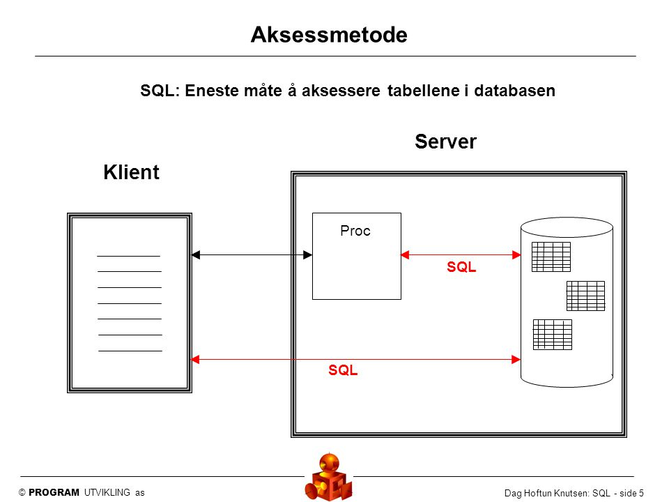 © PROGRAM UTVIKLING as Dag Hoftun Knutsen: SQL - side 5 Aksessmetode SQL: Eneste måte å aksessere tabellene i databasen Klient Server Proc SQL