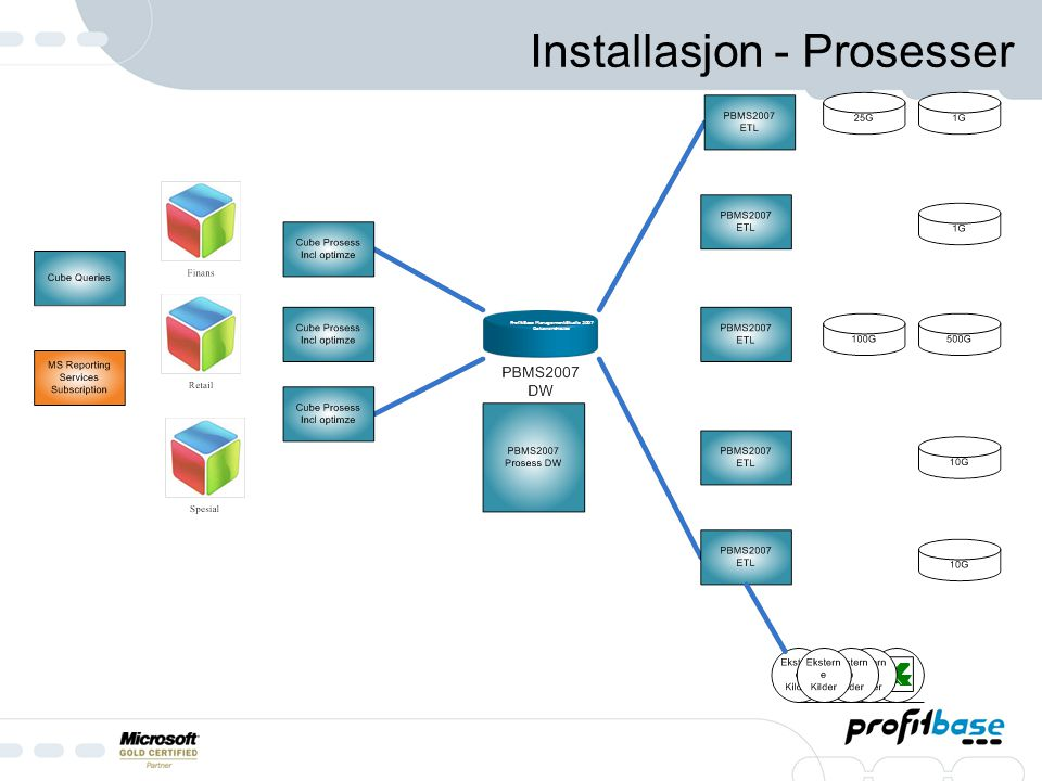 Installasjon - Prosesser