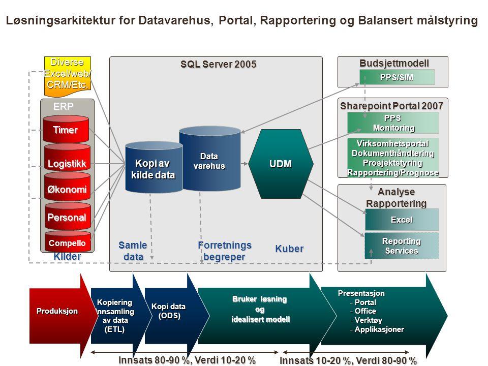 Datavarehus SamledataForretningsbegreper Kuber Sharepoint Portal 2007 PPS Monitoring Monitoring AnalyseRapportering Excel ReportingServices SQL Server 2005 Kilder ERP DiverseExcel/web/CRM/Etc.