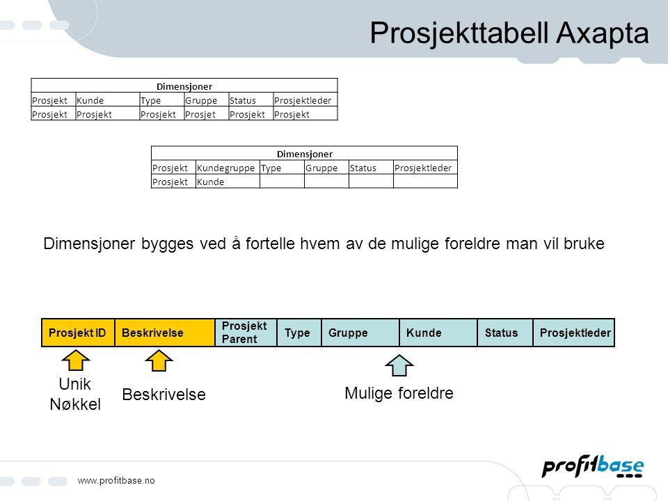 www.profitbase.no Prosjekttabell Axapta Beskrivelse Prosjekt Parent TypeGruppeKundeStatusProsjektlederProsjekt ID Dimensjoner ProsjektKundeTypeGruppeS