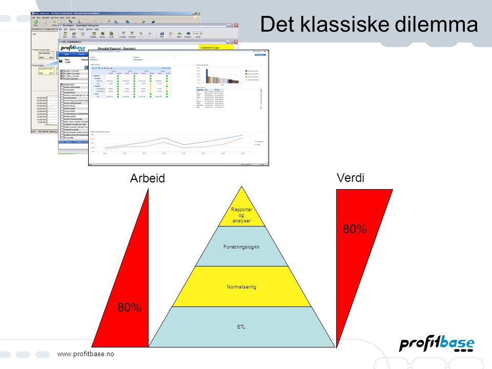 www.profitbase.no Det klassiske dilemma Rapporter og analyser Forretningslogikk Normalisering ETL 80% Arbeid 80% Verdi