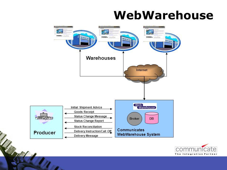 Internet Communicates WebWarehouse System WebWarehouse Warehouses Producer DB Initial Shipment Advice Goods Receipt Status Change Message Status Chang