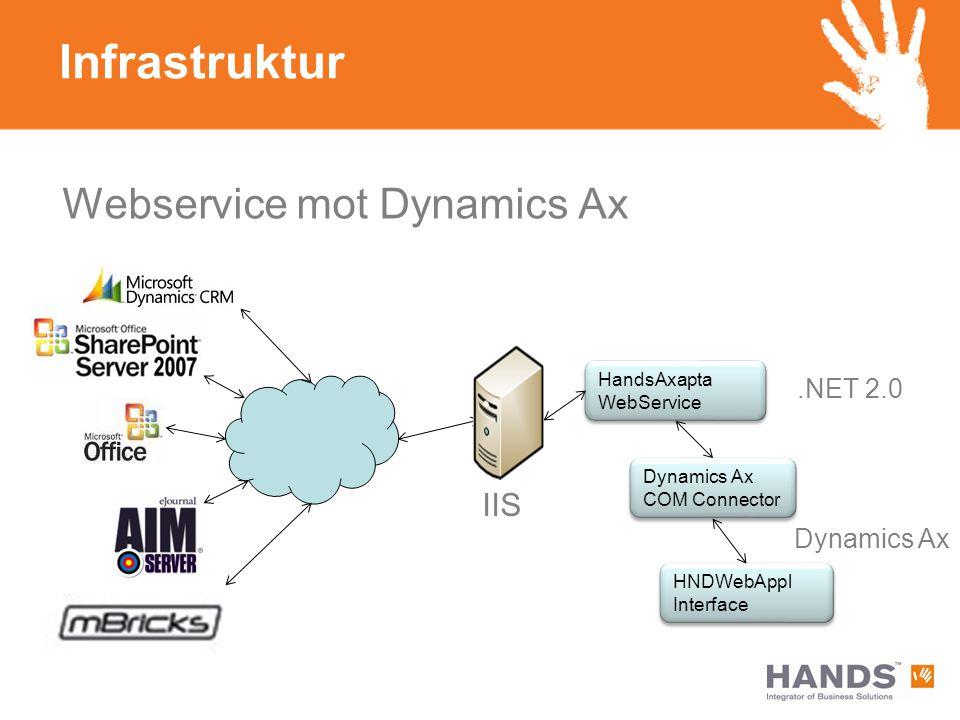 Infrastruktur Webservice mot Dynamics Ax HandsAxapta WebService HandsAxapta WebService Dynamics Ax COM Connector HNDWebAppl Interface HNDWebAppl Interface.NET 2.0 Dynamics Ax IIS