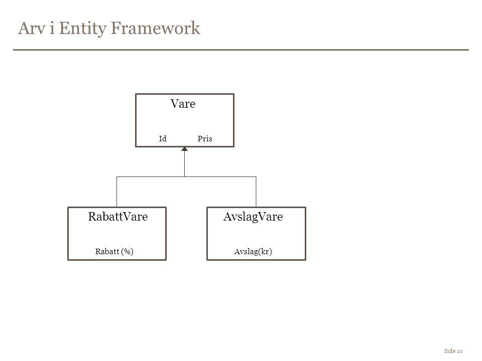 Arv i Entity Framework Side 10 Vare Id Pris RabattVareAvslagVare Avslag(kr)Rabatt (%)