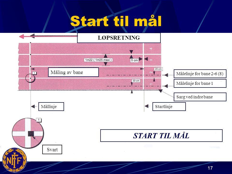 17 Start til mål LØPSRETNING Svart Målelinje for bane 2-6 (8) Målelinje for bane 1 Sarg ved indre bane StartlinjeMållinje Måling av bane START TIL MÅL