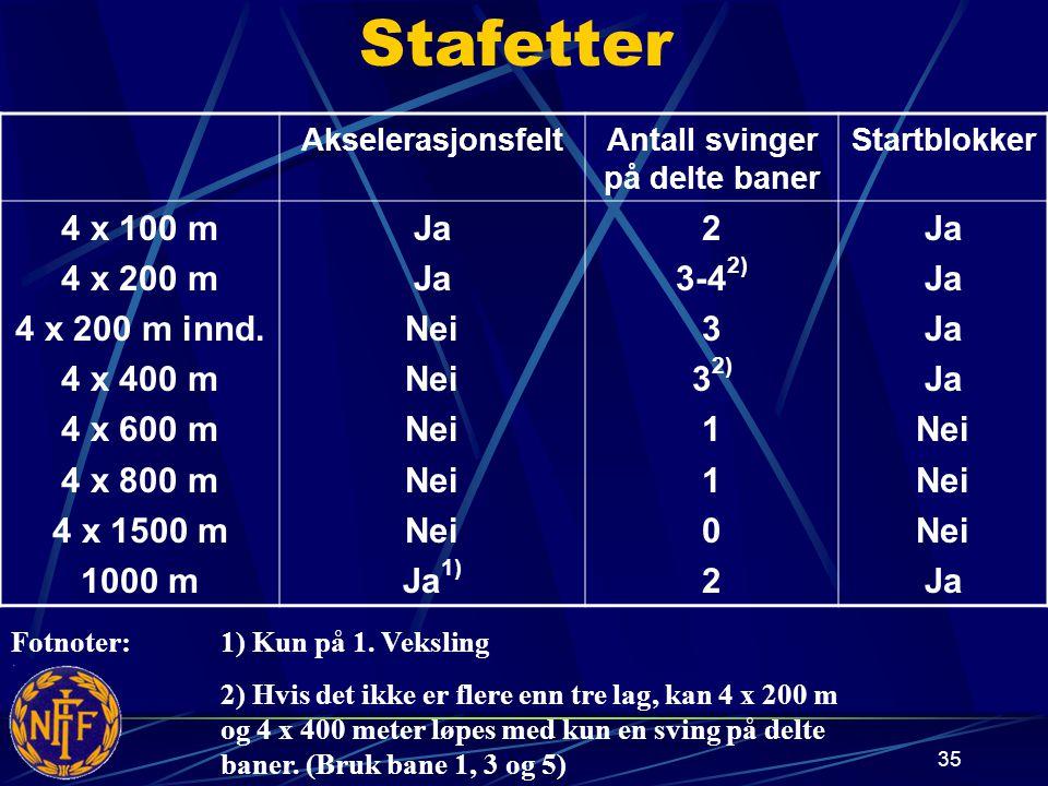 Stafetter AkselerasjonsfeltAntall svinger på delte baner Startblokker 4 x 100 m 4 x 200 m 4 x 200 m innd.
