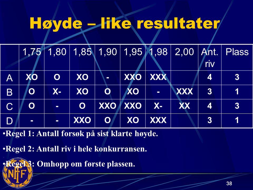 Høyde – like resultater 1,751,801,851,901,951,982,00Ant.