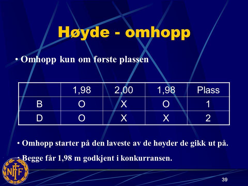 39 Høyde - omhopp 1,982,001,98Plass BOXO1 DOXX2 Omhopp starter på den laveste av de høyder de gikk ut på.