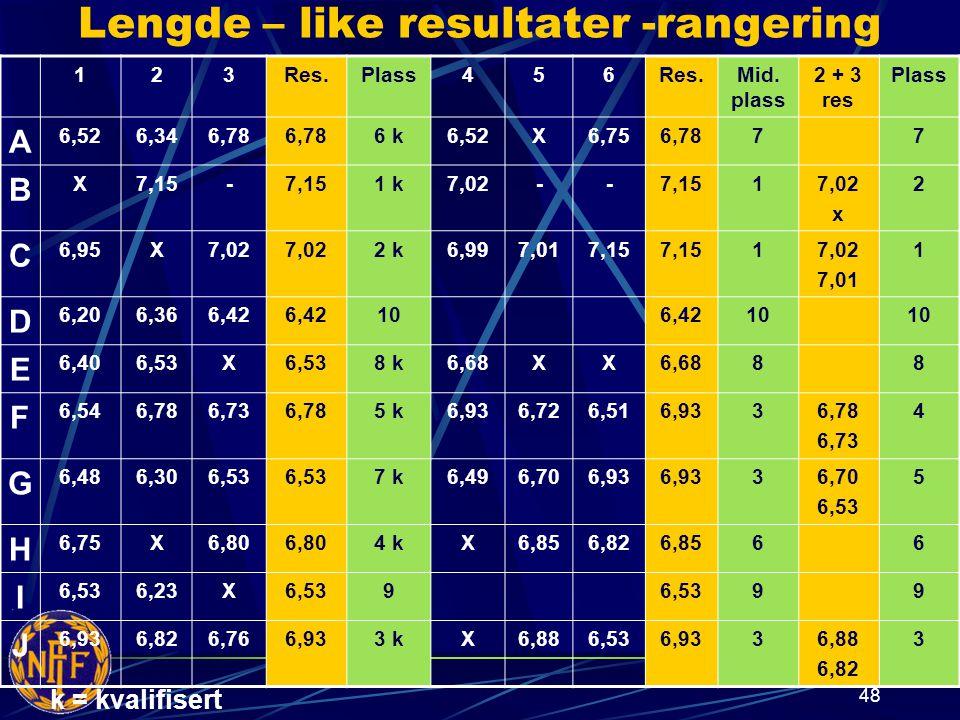 48 Lengde – like resultater -rangering 123Res.Plass456Res.Mid.