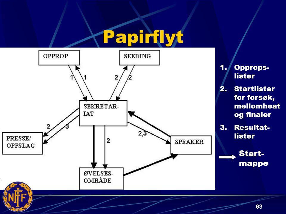 Papirflyt 1.Opprops- lister 2.Startlister for forsøk, mellomheat og finaler 3.Resultat- lister Start- mappe