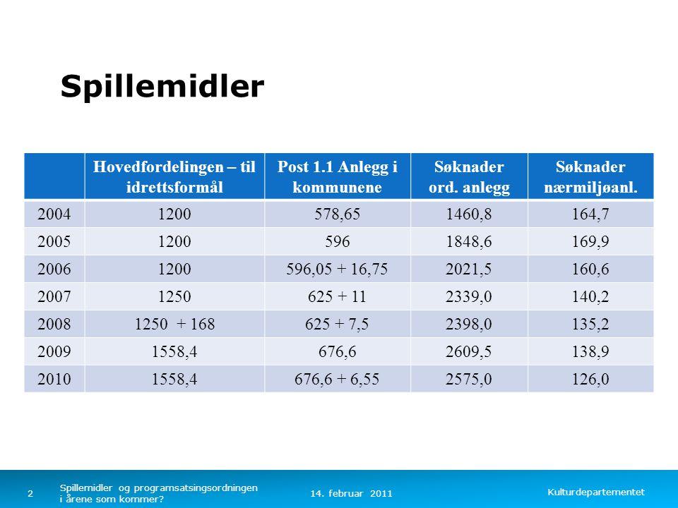 Kulturdepartementet Norsk mal: Tekst uten kulepunkter Søknader om tilskudd til idrettsanlegg 2010 (2009) Søknader totalt, antall:2861(2900) Total søknadssum:2701 mill kr(2748 mill kr) (-1,7%) Fordelt på: Ordinære idrettsanlegg 2128 søknader,2575 mill kr (-1,3%) Nærmiljøanlegg 733 søknader, 126 mill kr (-9,2%) 14.