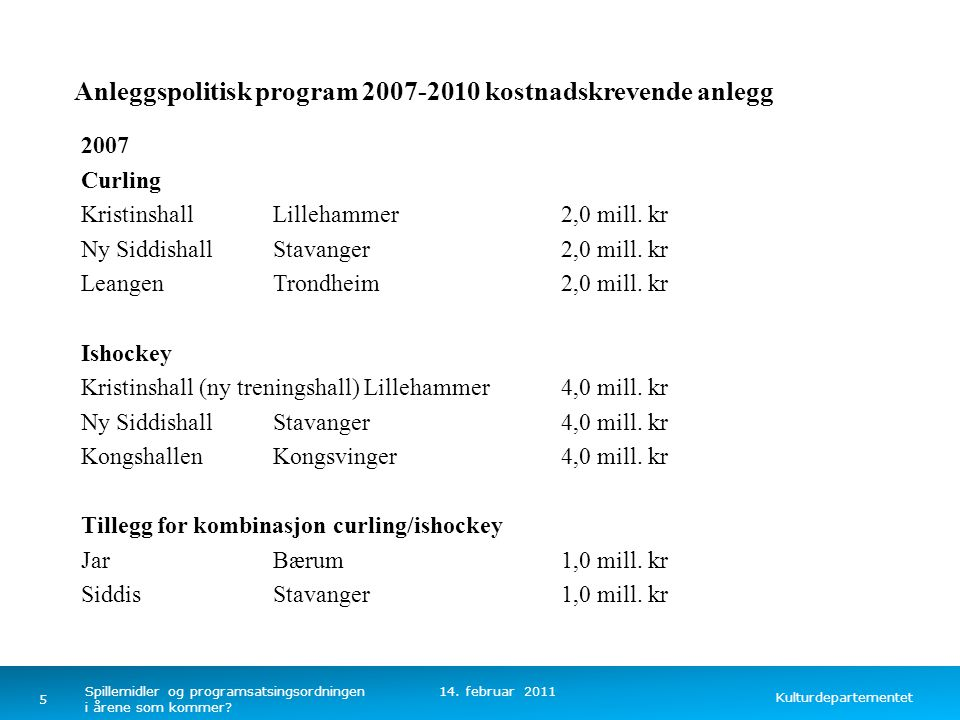 Kulturdepartementet Norsk mal: Tekst uten kulepunkter Anleggspolitisk program 2007-2010 kostnadskrevende anlegg 2008 Håndball Røros1,25 mill.
