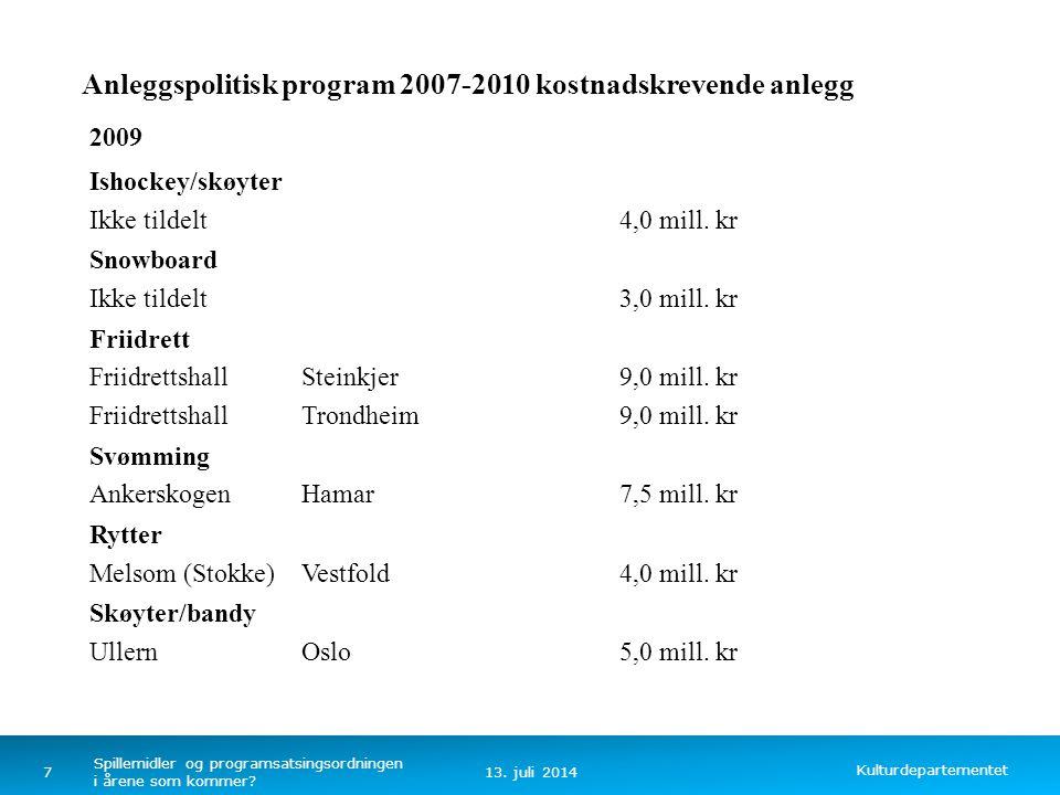 Kulturdepartementet Norsk mal: Tekst uten kulepunkter Anleggspolitisk program 2007-2010 kostnadskrevende anlegg 2009 Ishockey/skøyter Ikke tildelt4,0 mill.