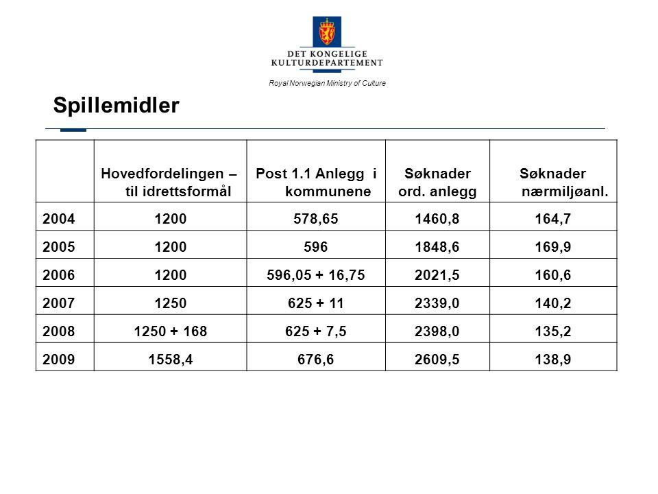 Royal Norwegian Ministry of Culture Søknader totalt, antall:2 900 ( 2852) Total søknadssum:2 748 mill kr (2 533 mill kr) (+8,5%) Fordelt på: Ordinære idrettsanlegg2 124 søknader, 2 609 mill kr (+8,8 %) Nærmiljøanlegg 776 søknader, 138 mill kr (+2,7 %) Søknader om tilskudd til idrettsanlegg 2009 (2008)