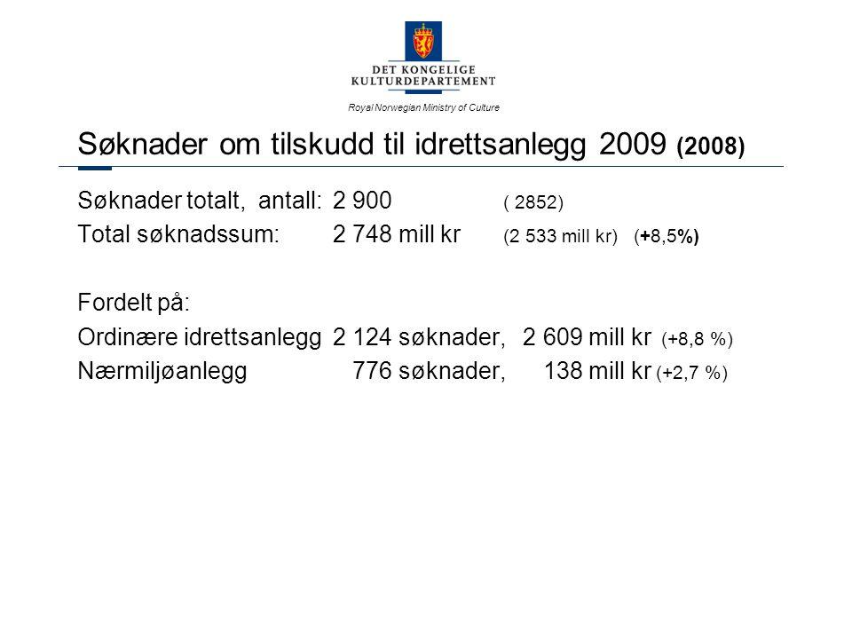 Royal Norwegian Ministry of Culture Kostnadskrevende anlegg 2009 - status Ishockey/skøyter- uavklart Snowboard - i dialog, arbeid pågår i forbundet Friidrett - tilsagn gitt til friidrettshall Steinkjer og Trondheim Svømming - under vurdering i forbundet Skøyter/bandy - tilsagn gitt til Ullern kunstisbane i Oslo Rytter - under vurdering i forbundet