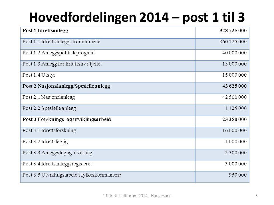Hovedfordelingen 2014 – post 1 til 3 Friidrettshallforum 2014 - Haugesund5 Post 1 Idrettsanlegg928 725 000 Post 1.1 Idrettsanlegg i kommunene860 725 0