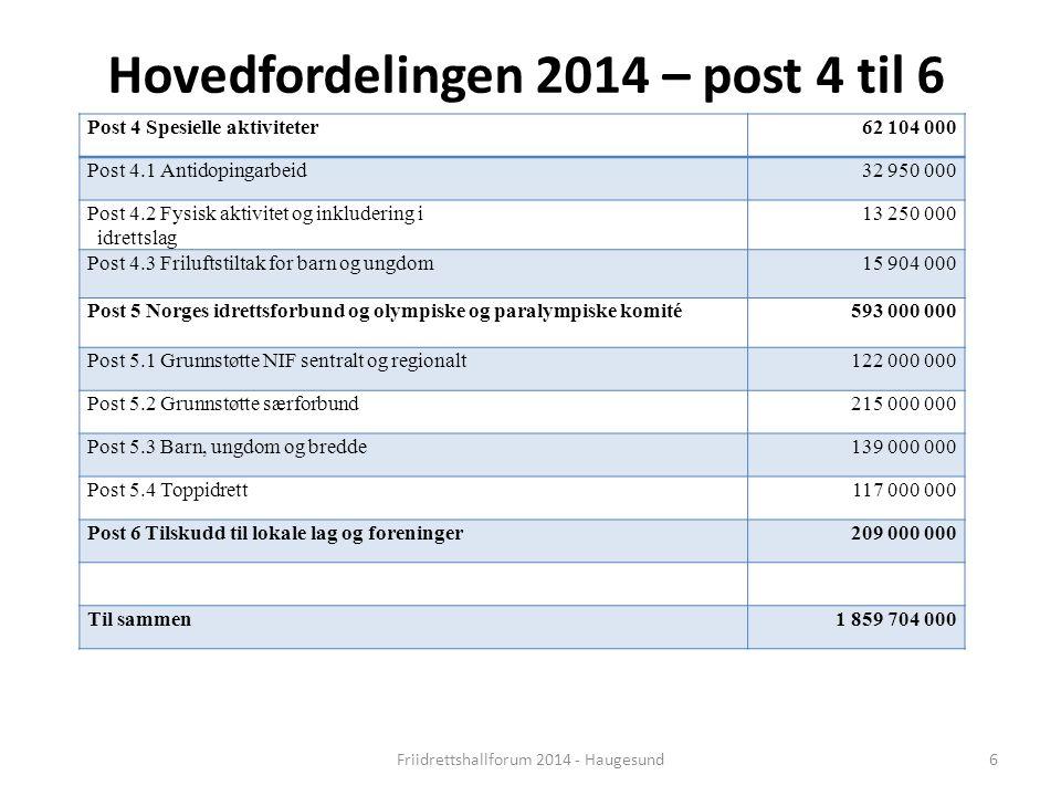 Hovedfordelingen 2014 – post 4 til 6 Post 4 Spesielle aktiviteter62 104 000 Post 4.1 Antidopingarbeid32 950 000 Post 4.2 Fysisk aktivitet og inkluderi