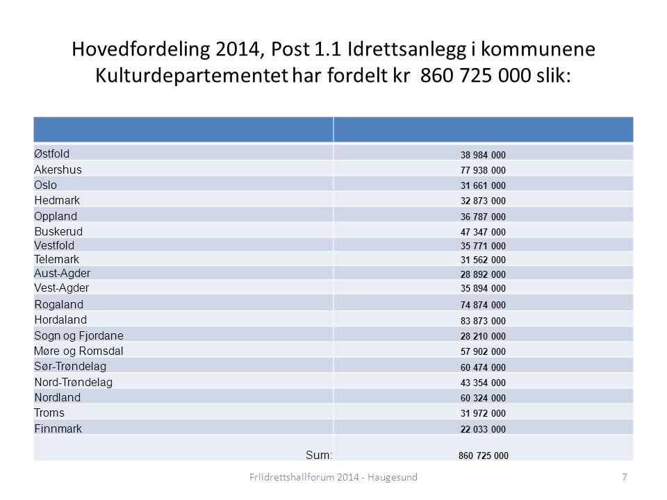 Hovedfordeling 2014, Post 1.1 Idrettsanlegg i kommunene Kulturdepartementet har fordelt kr 860 725 000 slik: Østfold 38 984 000 Akershus 77 938 000 Os