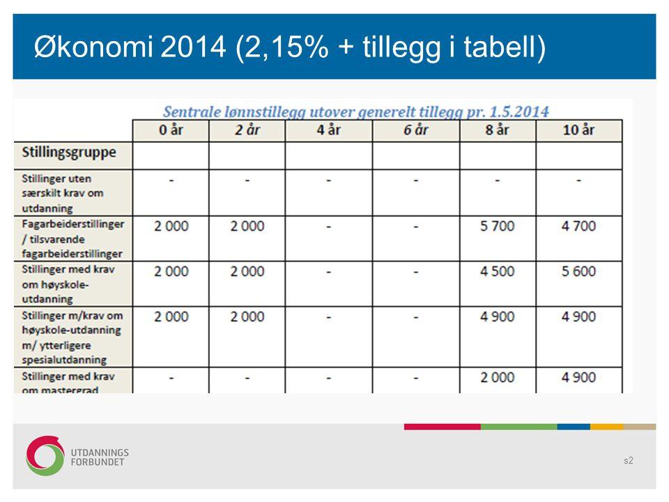 s2 Økonomi 2014 (2,15% + tillegg i tabell)