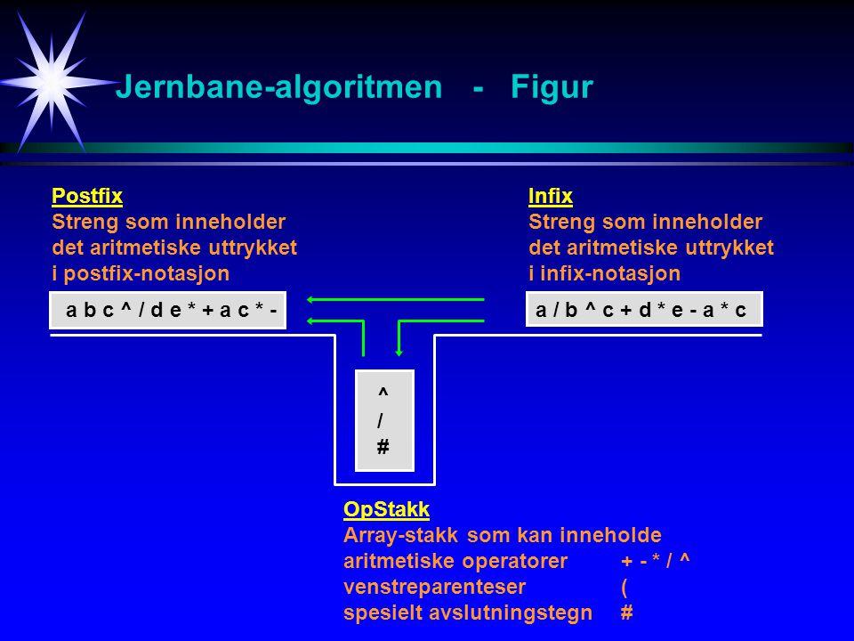 Jernbane-algoritmen - Figur Infix Streng som inneholder det aritmetiske uttrykket i infix-notasjon Postfix Streng som inneholder det aritmetiske uttrykket i postfix-notasjon OpStakk Array-stakk som kan inneholde aritmetiske operatorer+ - * / ^ venstreparenteser( spesielt avslutningstegn# a / b ^ c + d * e - a * ca b c ^ / d e * + a c * - ^/#^/#