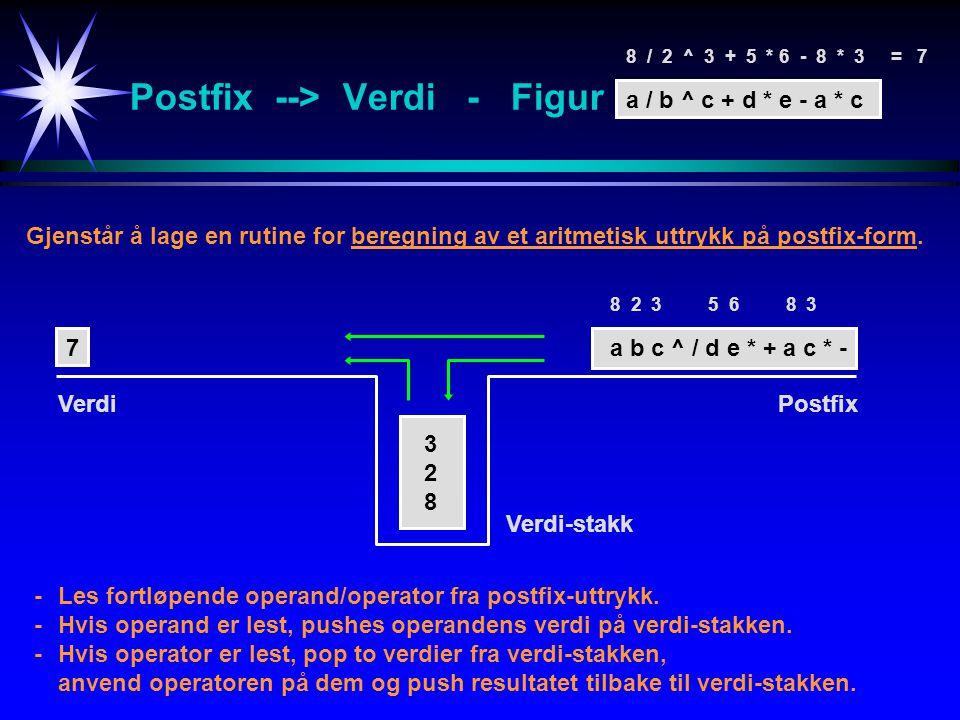 Postfix --> Verdi - Figur Gjenstår å lage en rutine for beregning av et aritmetisk uttrykk på postfix-form.