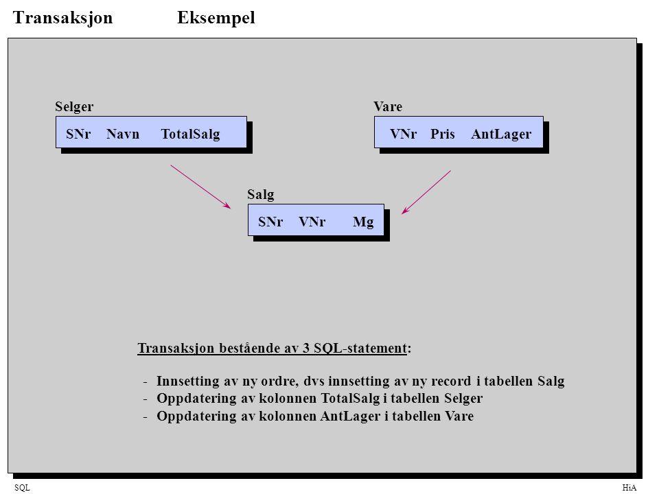 SQLHiA TransaksjonEksempel SNrNavnTotalSalgVNrPrisAntLager SNrVNrMg SelgerVare Salg -Innsetting av ny ordre, dvs innsetting av ny record i tabellen Salg -Oppdatering av kolonnen TotalSalg i tabellen Selger -Oppdatering av kolonnen AntLager i tabellen Vare Transaksjon bestående av 3 SQL-statement: