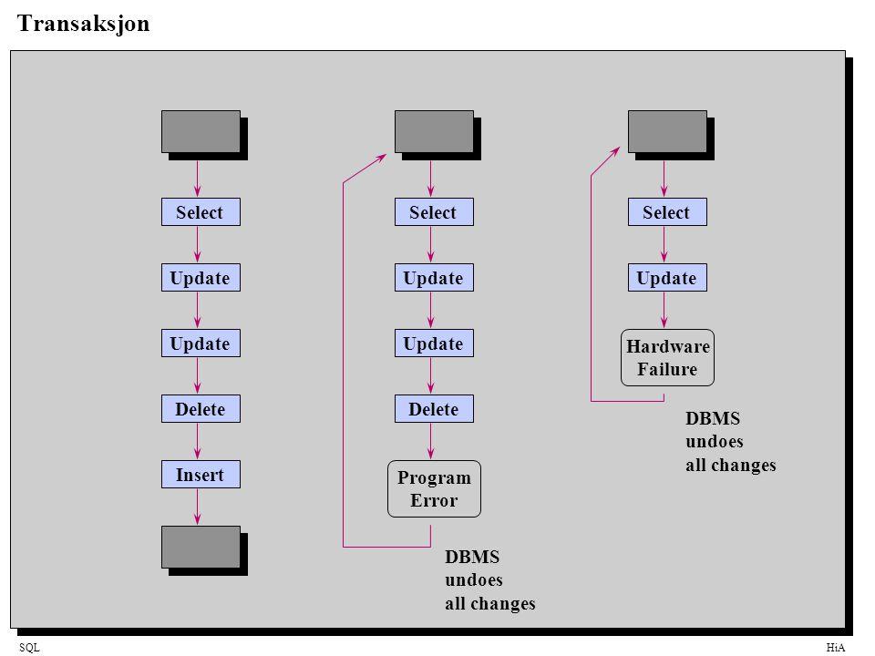 SQLHiA Transaksjon Select Update Delete Insert Select Update Delete Select Update Program Error Hardware Failure DBMS undoes all changes DBMS undoes a