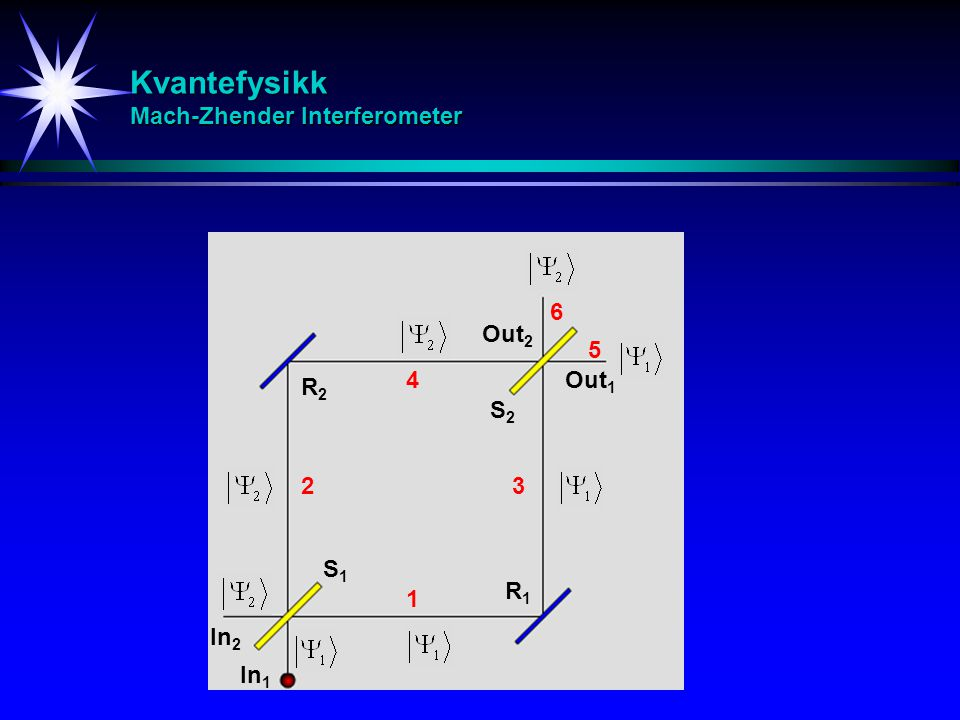 Kvantefysikk Mach-Zhender Interferometer S1S1 S2S2 R1R1 R2R2 In 1 Out 1 In 2 Out 2 1 23 4 5 6