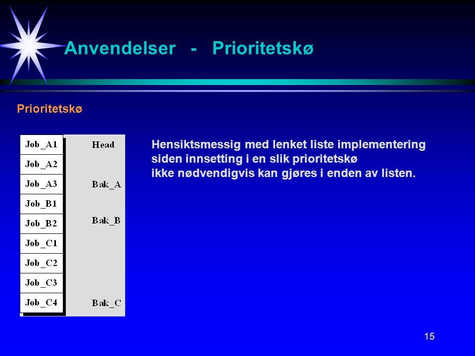 15 Anvendelser - Prioritetskø Prioritetskø Hensiktsmessig med lenket liste implementering siden innsetting i en slik prioritetskø ikke nødvendigvis kan gjøres i enden av listen.