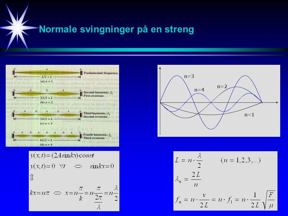 Normale svingninger på en streng n=1 n=2 n=3 n=4