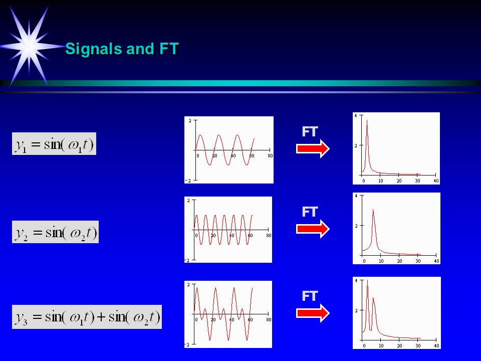 Signals and FT FT