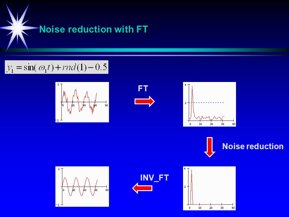 Noise reduction with FT FT Noise reduction INV_FT