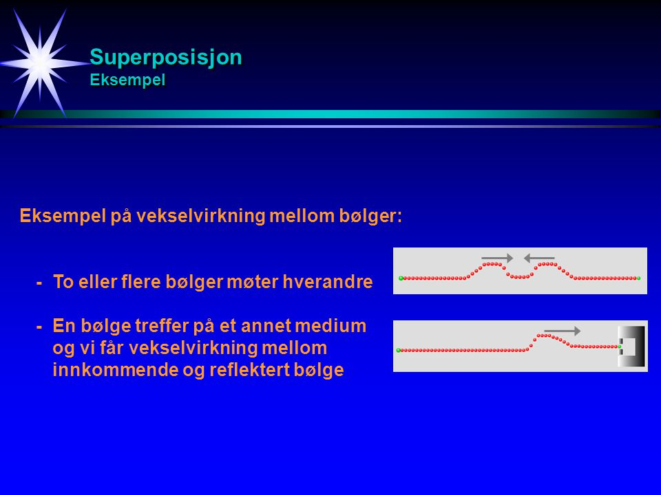 Superposisjon Eksempel Eksempel på vekselvirkning mellom bølger: -To eller flere bølger møter hverandre -En bølge treffer på et annet medium og vi får