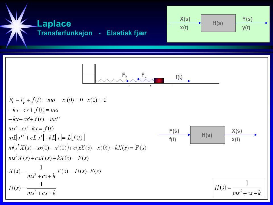 Laplace Transferfunksjon - Elastisk fjær FkFk FcFc f(t) F(s)X(s) f(t)x(t) H(s) X(s)Y(s) x(t)y(t) H(s)